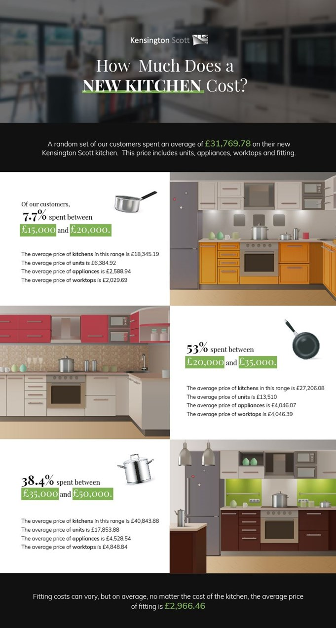 How Much Does A New Kitchen Cost Our Survey